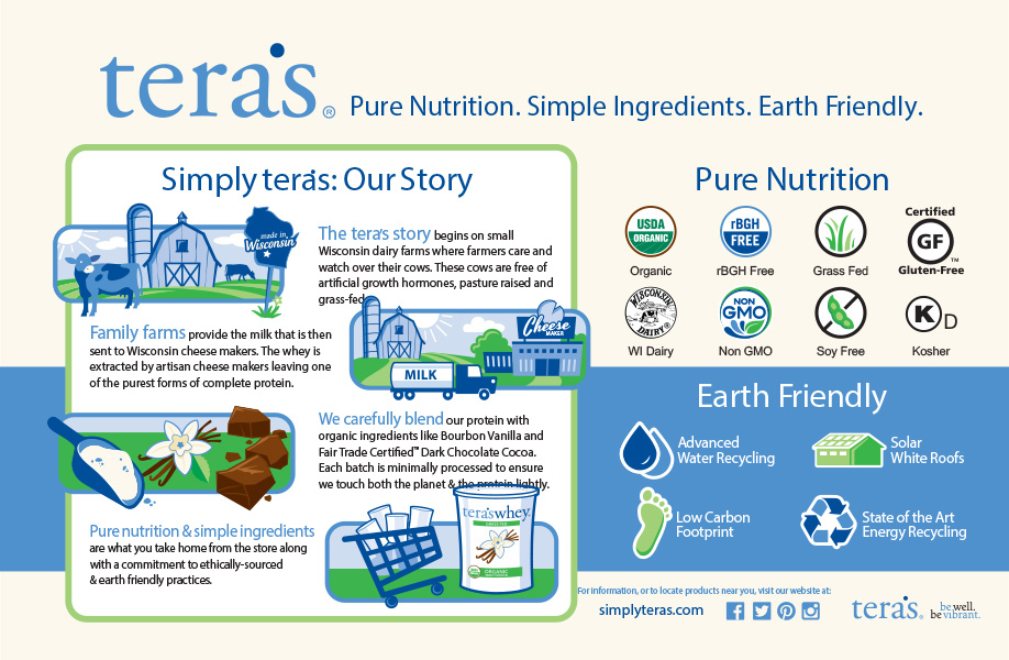 The Tera's whey Story infographic